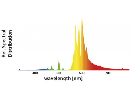 Pure Bloom Spectrum 600w Xtreme Output GIB Lighting Германия купить в Украине фото
