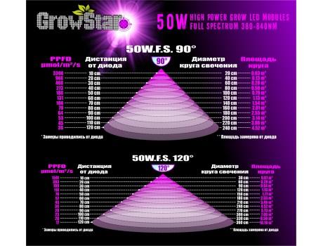 Grow LED Lamp 50 W FS 380-840nm купить в Украине фото