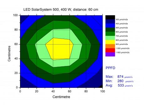 Solar System 550 Калифорния купить в Украине фото