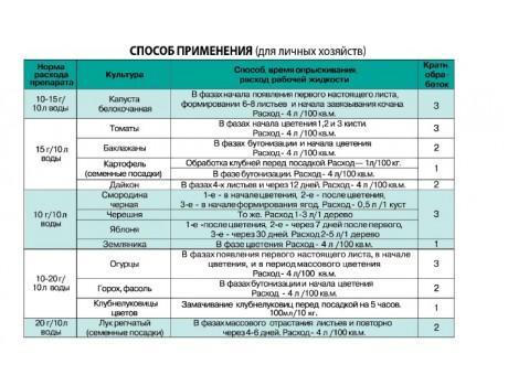 Другие Бутон 10г купить в Украине фото